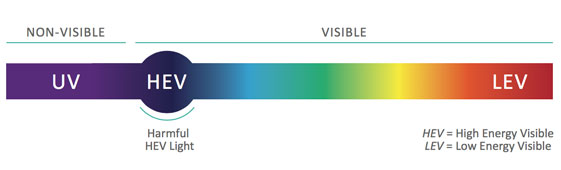 Colour Spectrum Chart